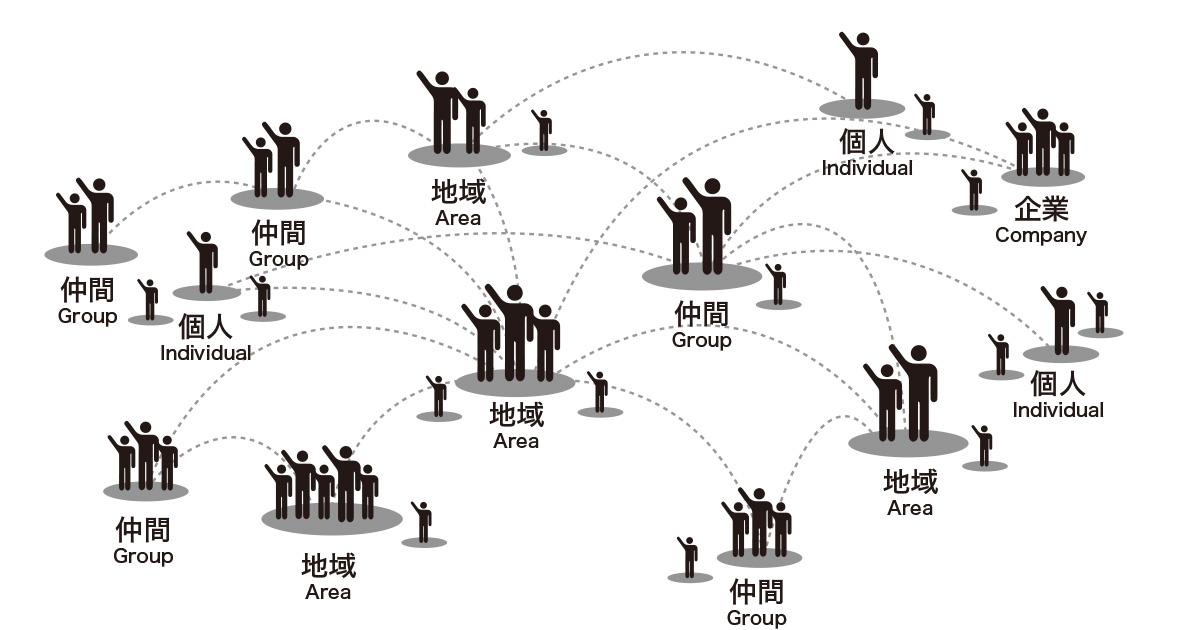 理念を共有した人たちが有機的に関わり合い、負担をうまく分散させて持続継続を目指す組織イメージ